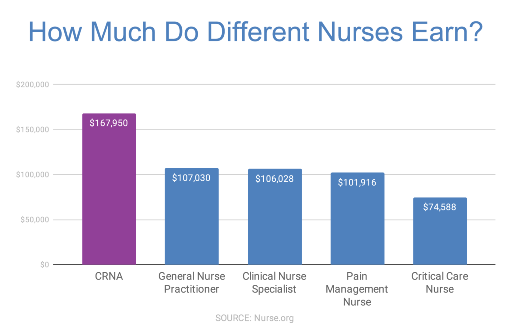 How much nurses earn_CRNA, NP, clinical nurse, pain management nurse, critical care nurse_ bar graph