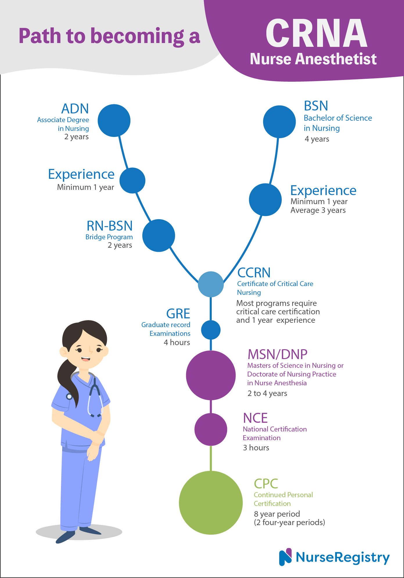 Path to becoming a CRNA nurse anesthetist_infographic