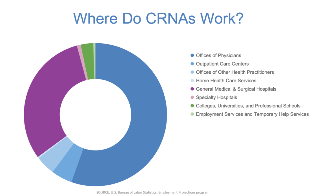 Where do CRNAs work pie chart